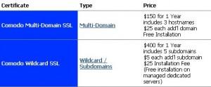HostGator主机SSL证书绑定多个域名设置