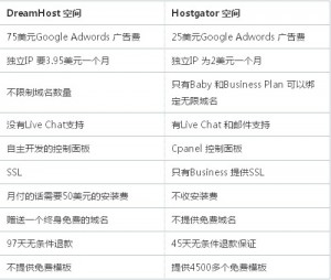 HostGator和DreamHost主机空间的比较